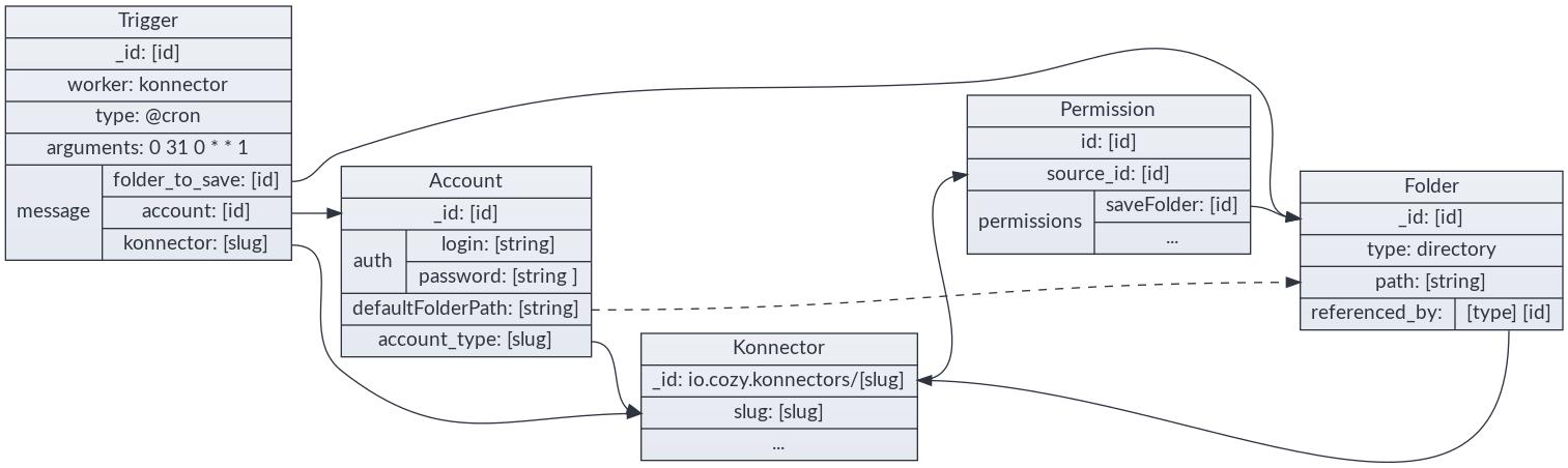 Workflow Of The Konnectors Cozy Developer Documentation