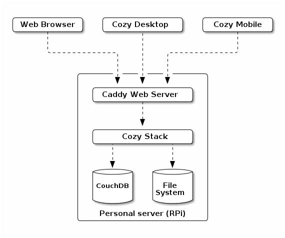 Architecture - Cozy Developer Documentation